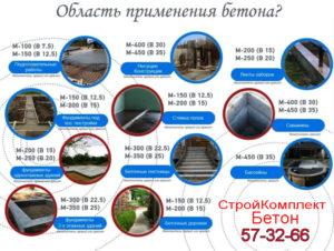 Применение бетона СтройКомплектБетон Калининград бетон