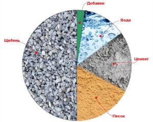 Состав бетона стройкомплектбетона калининград